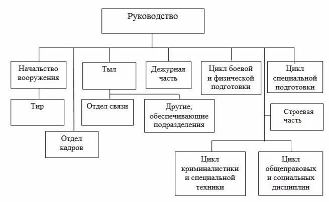 Отчет по практике в ГУ МВД Организационная структура ГУ МВД России по Пермскому краю